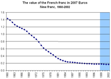 The Value Of New French Franc In 2007 Euros Years Shaded Light Blue Indicate Fixed Exchange Rate To Euro