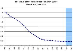 LGV Sud-Est - Image: Franc Euro 1960 2002
