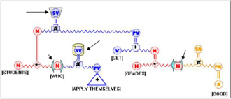 """Junction Grammar -  J-tree for """"Students who apply themselves get good grades."""""""