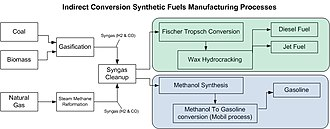 Synthetic fuel - Image: Indirect conversion synthetic fuels processes