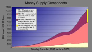 Money-supply