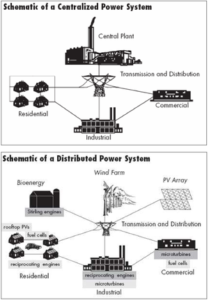 Ontario electricity policy - Schematics of Centralized versus Distributed Systems