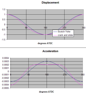 Scotch yoke - Comparison of displacement and acceleration for a Scotch yoke compared with a crank and slider