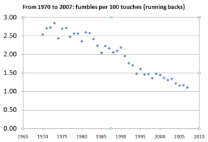 The rate of fumbles by running backs in the NF...