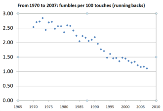 Fumble - The rate of fumbles by running backs in the NFL has decreased steadily since the AFL–NFL merger.