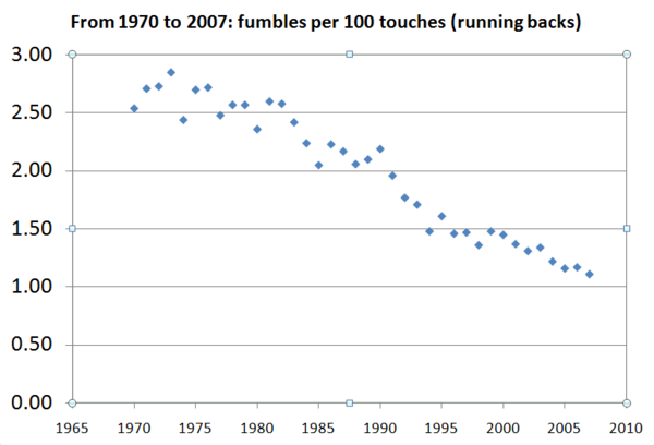 The rate of fumbles by running backs in the NFL has decreased steadily since the AFL-NFL merger. Fumbles.png