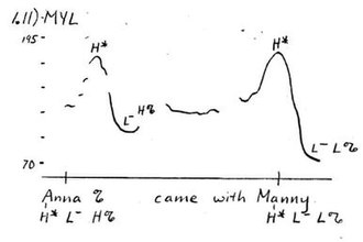 Boundary tone - Pitch track illustrating the H% boundary tone, from Pierrehumbert (1980), p. 266.