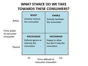 Creative Consumers