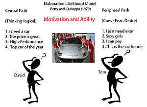 Elaboration likelihood model - Motivation and ability