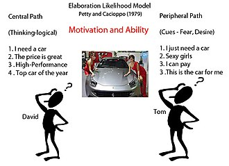 Elaboration likelihood model - Motivation and ability