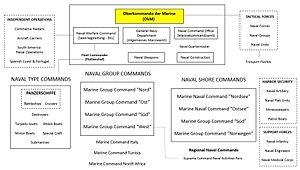 Organization of the Kriegsmarine - Organizational chart of the Kriegsmarine