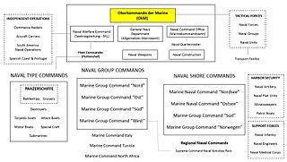 Organization of the Kriegsmarine