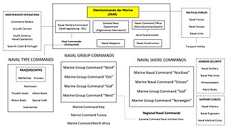 Organization of the Kriegsmarine - Kriegsmarine organizational chart