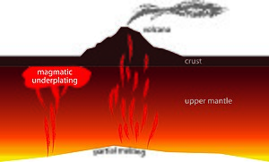 Magmatic underplating - As magma rises up to the surface, some may get trapped at the crust-mantle boundary, accumulating and eventually solidifying, thickening the crust.