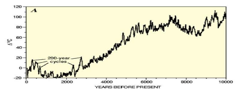 a description of the controversial carbon dating In some cases, the latter ratio appears to be a much more accurate gauge of age  than the customary method of carbon dating, the scientists.