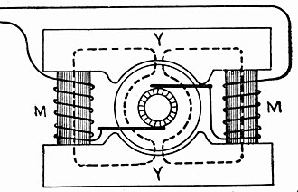 Field coil - Consequent field bipolar generator