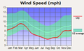 Average monthly wind speed for Little Rock, Arkansas.png