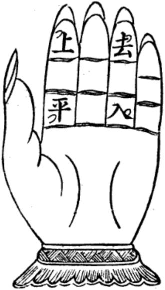 Four tones (Middle Chinese) - An old illustration of the four tone classes, in their traditional representation on a hand. In modern use, the diacritics all face the character, as in the table above.