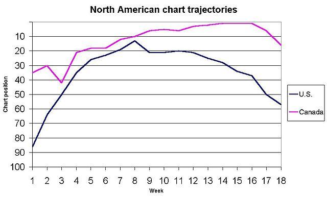 T Chart Template: Gwen Stefani Cool chart trajectories.jpg - Wikipedia,Chart