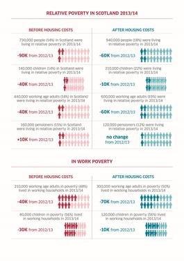 Relative Poverty in Scotland 2013-14.jpeg