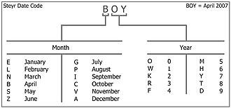 Steyr Mannlicher - Steyr Date Code Chart
