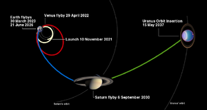 Uranus Pathfinder - A trajectory of Uranus Pathfinder.
