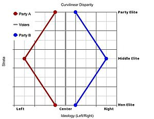 Curvilinear disparity - Curvilinear Disparity in a two-party system.
