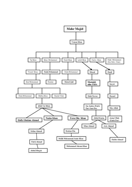 FileFamily Tree of Mahr Majidpdf Wikipedia – Family Tree Template in Word