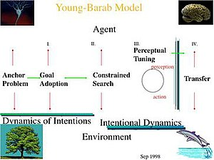 Situated cognition - Young-Barab Model (1997)