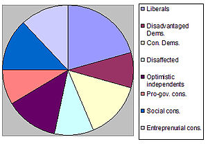 Political ideologies in the United States - Typological groups according to the Pew Research Center.