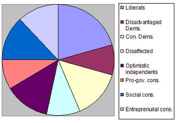 Typological groups according to the Pew Resear...