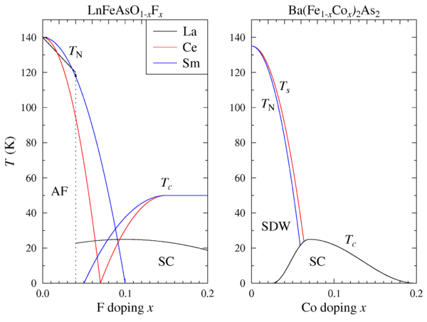 Simplified doping dependent phase diagrams of iron-based superconductors for both Ln-1111 and Ba-122 materials. The phases shown are the antiferromagnetic/spin density wave (AF/SDW) phase close to zero doping and the superconducting phase around optimal doping. The Ln-1111 phase diagrams for La and Sm were determined using muon spin spectroscopy, the phase diagram for Ce was determined using neutron diffraction. The Ba-122 phase diagram is based on. Fephasediag.png