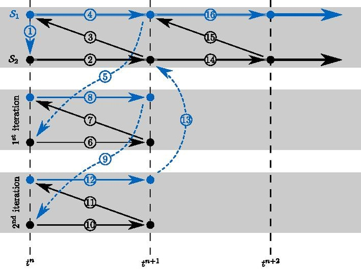 File:Gauss-Seidel iteration sequence for two subsystems pdf