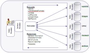 OAI-PMH structrue