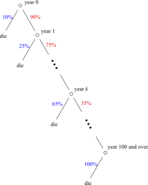 Life expectancy - A survival tree to explain the calculations of life-expectancy. Red numbers indicate chance of survival at a specific age, and blue ones indicate age-specific death rates.