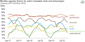 Capacity factor - US EIA monthly capacity factors for renewables, 2011-2013