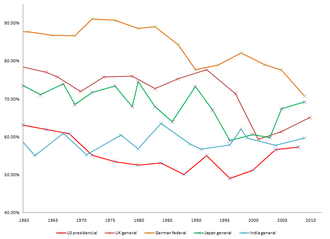 Voter turnout - Change in voter turnout over time for five selected countries