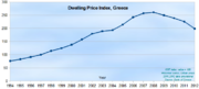 House Price Index (including flats), Greece
