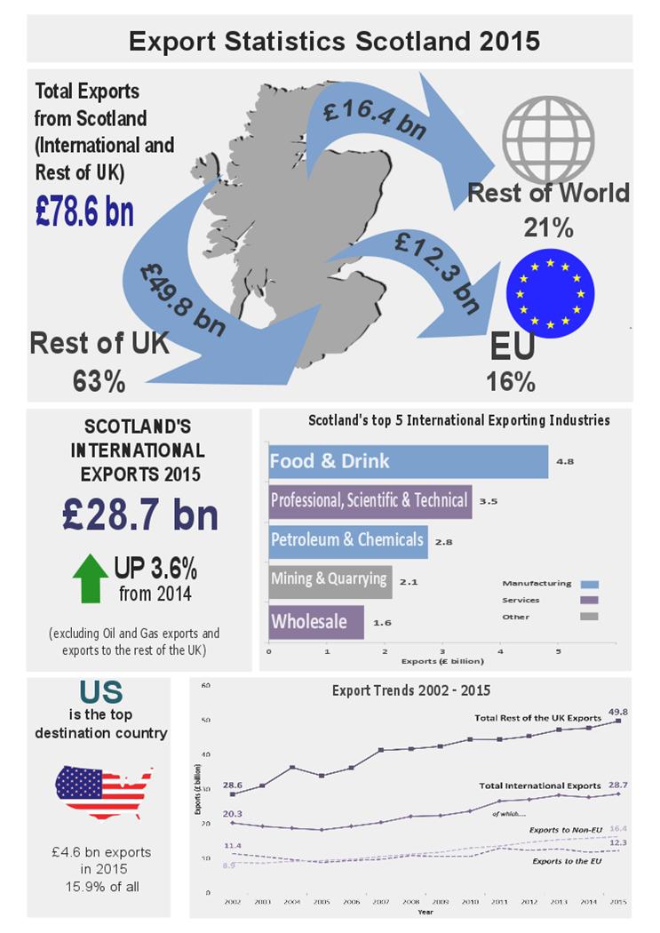 Export Statistics Scotland FY2015