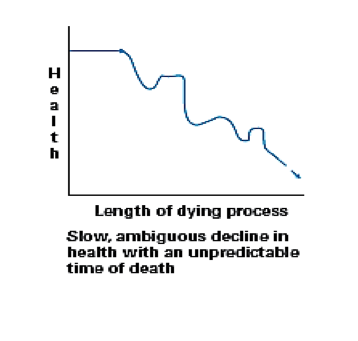 Length of Dying Process