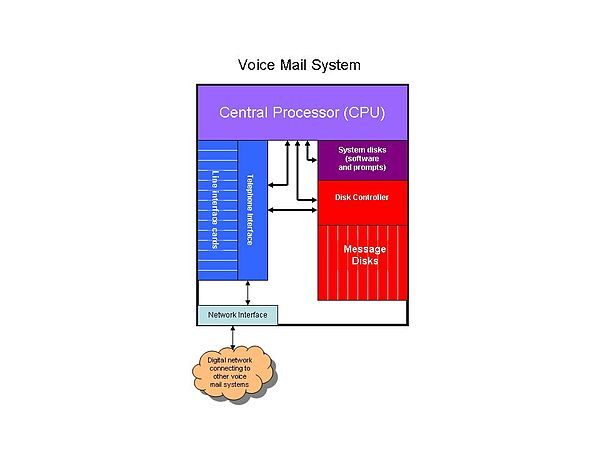 Voice Mail Block Diagram.jpg