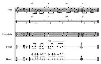 Changüí - Image: Changüi Ensemble