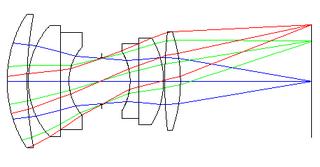 Double-Gauss lens