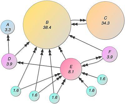 le schéma du principe du PageRank