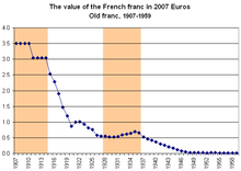 The Value Of Old French Franc In 2007 Euros Years Shaded Gold Indicate Fixing To Standard