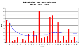 Rick Darling - Career batting graph for Rick Darling