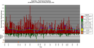 Kapil Dev - A graph showing Kapil Dev's test career bowling statistics and how they have varied over time.