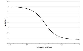 Lattice phase equaliser - Prototype lattice filter response ranging from 0 radians at low frequencies to -π radians at high frequencies