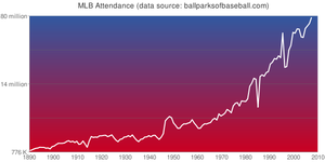 Major League Baseball attendance records - Attendance for all teams 1890–2008 (updated)