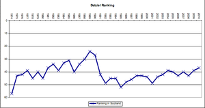 Dalziel RFC - Dalziel RFC's position in Scotland since the inception of the league system in 1973